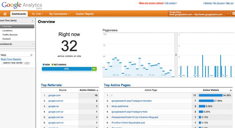 Google Analytics geeft toegang tot nuttige SEO Tools.